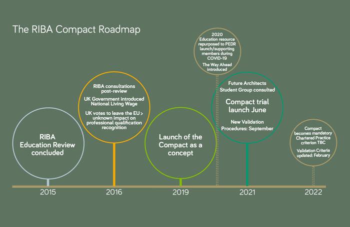 The RIBA Compact Timeline 2015-2022